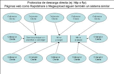 protocolosdescagadirectathumb