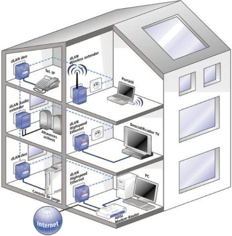 Instalacion PLC Doméstica