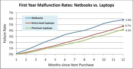 Tasa de error en el primer año Netbook vs. Portátiles